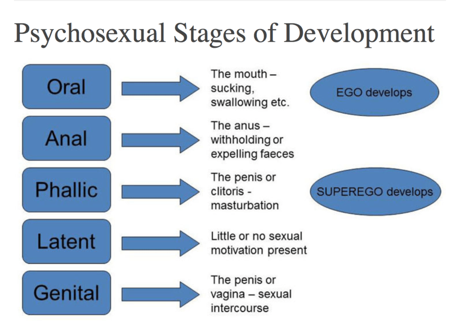 Psychosexual stages definition