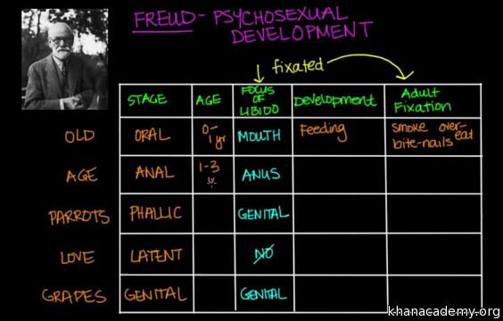 Psychosexual theory by freud