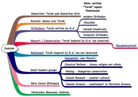 Major sects of judaism