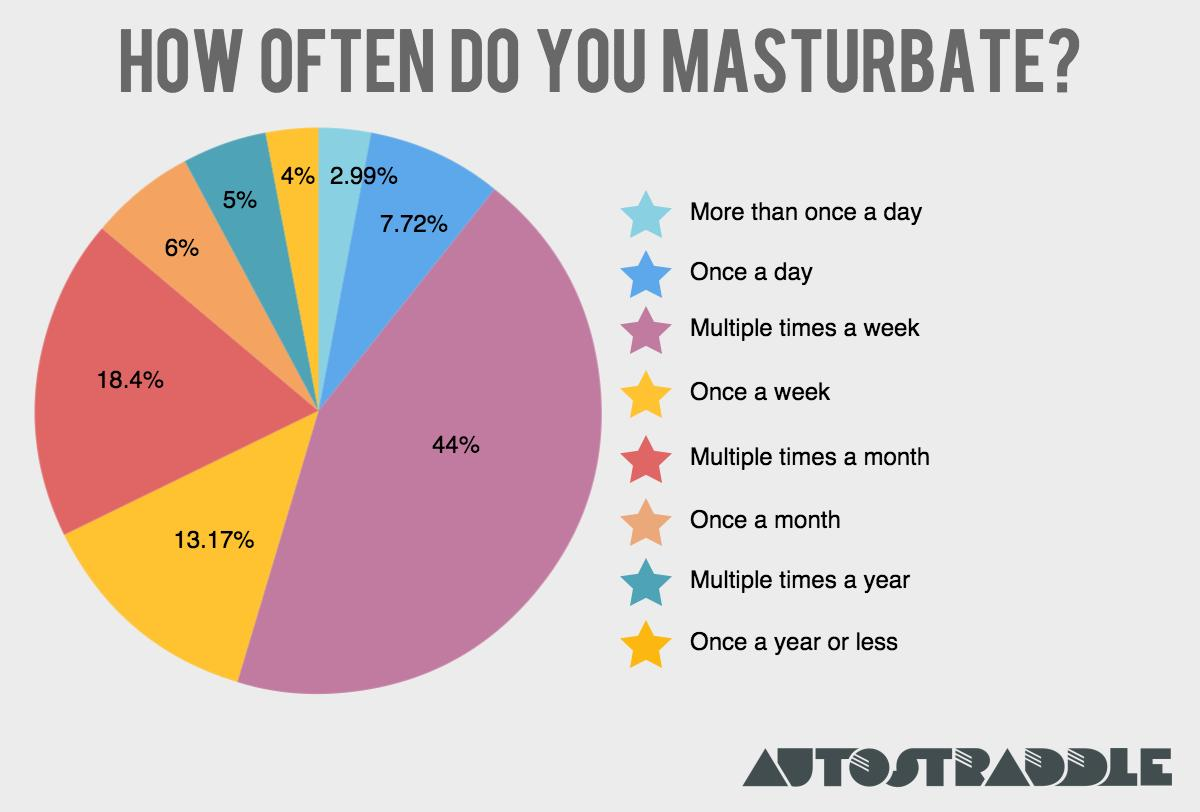 What percentage of women masterbate. What percentage of